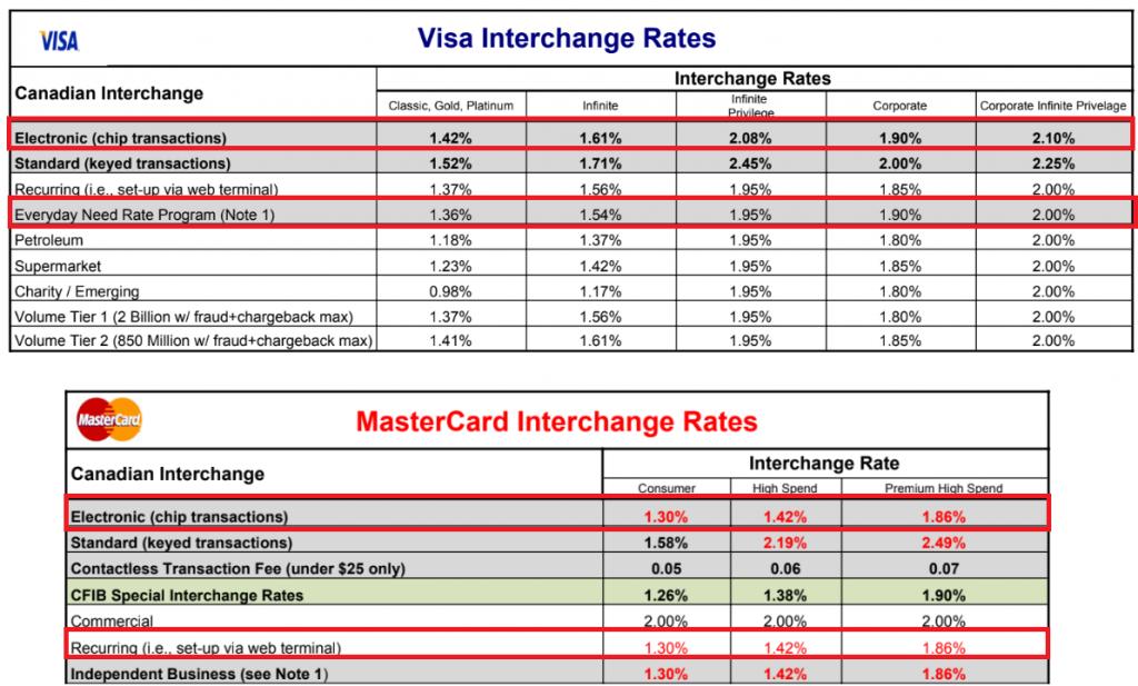 grille tarifaire visa, taux interchange visa, Grille tarifaire MasterCard