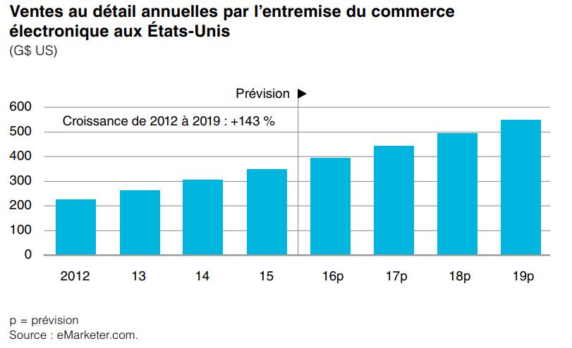 graphique vente commerce en ligne